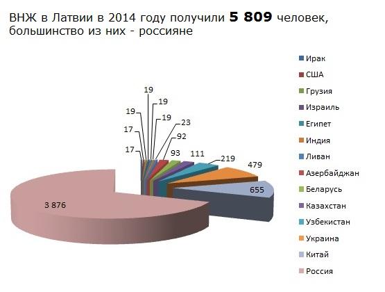 Статистика ВНЖ в Латвии